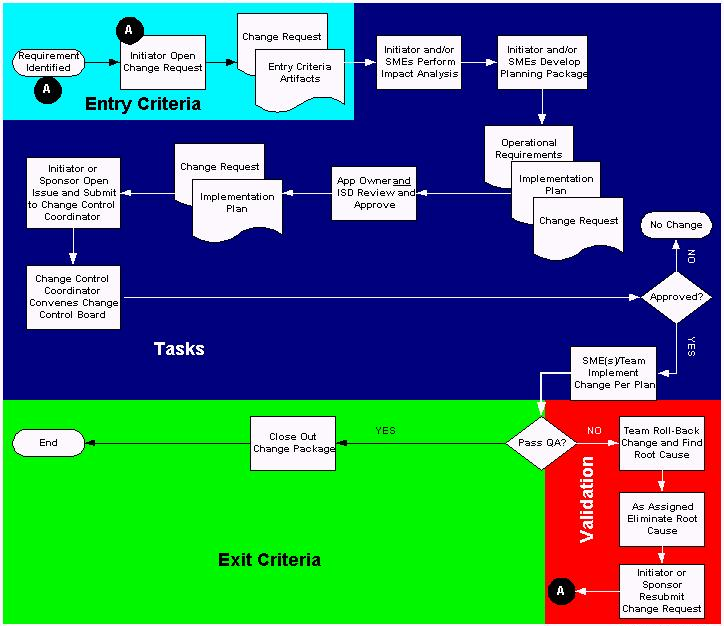 internal accounting controls essay