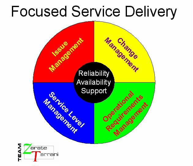 service delivery Discovery the delivery options in the uk at asos - from free standard delivery on all orders over £20 to click & collect and next day delivery options.